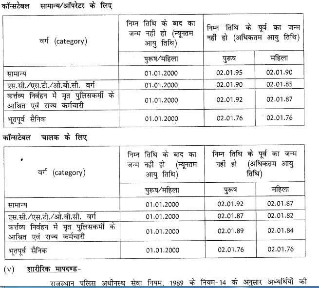 Rajasthan Police Constable Recruitment Full Information Online Start