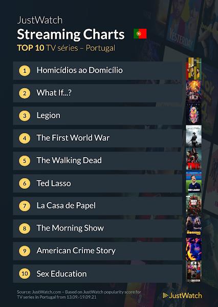 Top Series e Filmes de 13 a 19 de Setembro em Portugal Segundo Justwatch