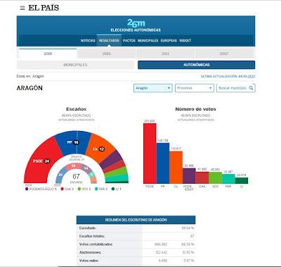 elecciones-autonomicas-aragon