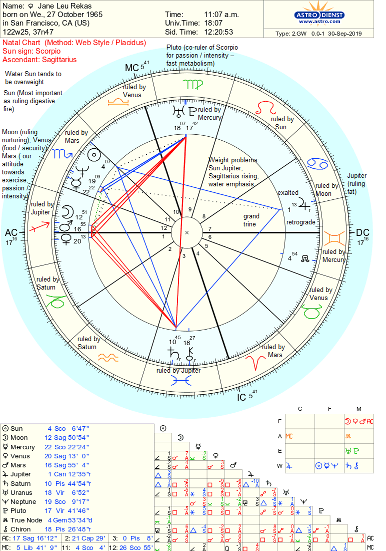 Weight loss transit astrology 2019