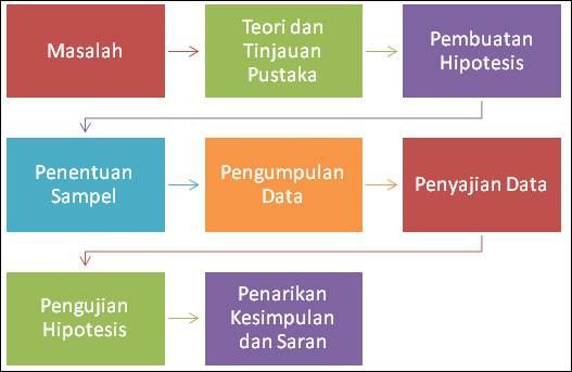 Aisteru algofiqih metodologi penelitian diagram alir proses penelitian ccuart Images