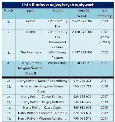 Harry Potter filmy - przychody, sprzedane egzemplarze, statystyki, dane