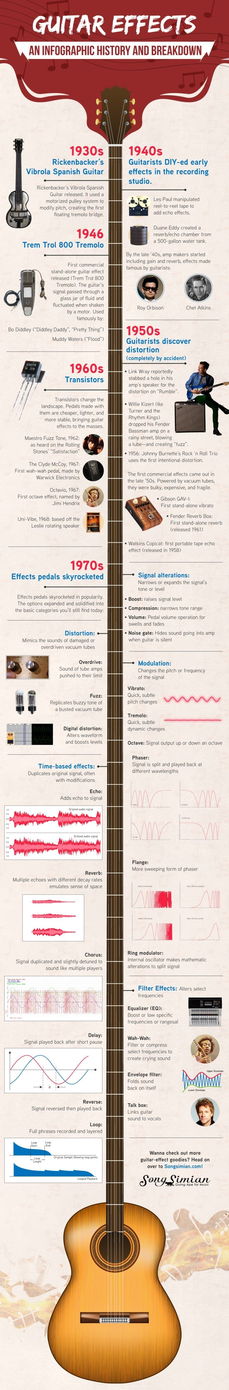 Guitar Effects: An Infographic History and Breakdown #infographic