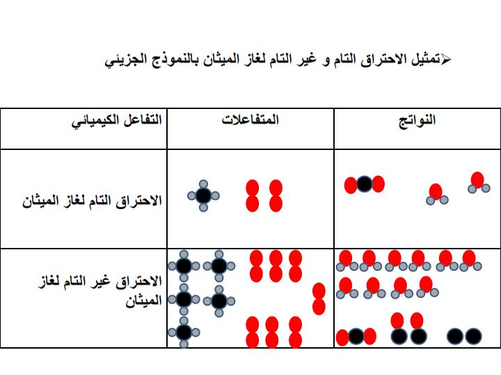 اختبارات فيزياء الثالثة متوسط. دروس فيزياء الثالثة متوسط