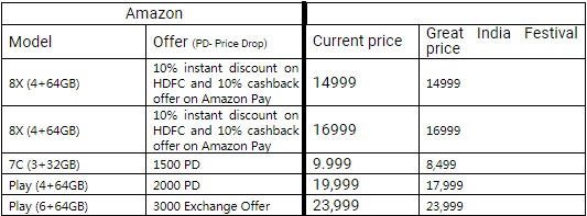 Honor Brings The Best Of Smartphone Deals At The Amazon Great India