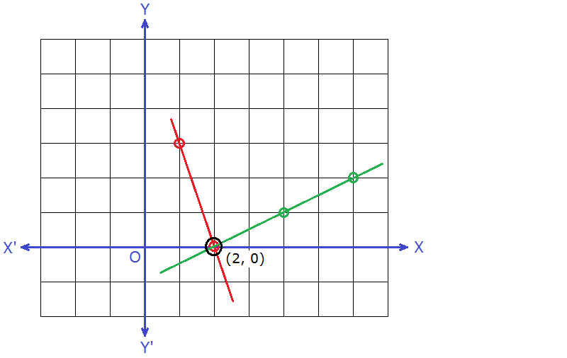 graph of simultaneous equations 3x + y = 6 and x – 2y = 2