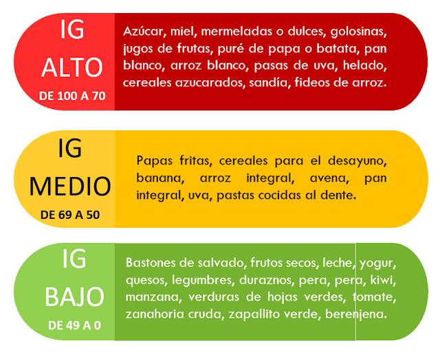 lista alimentos índice glucémico