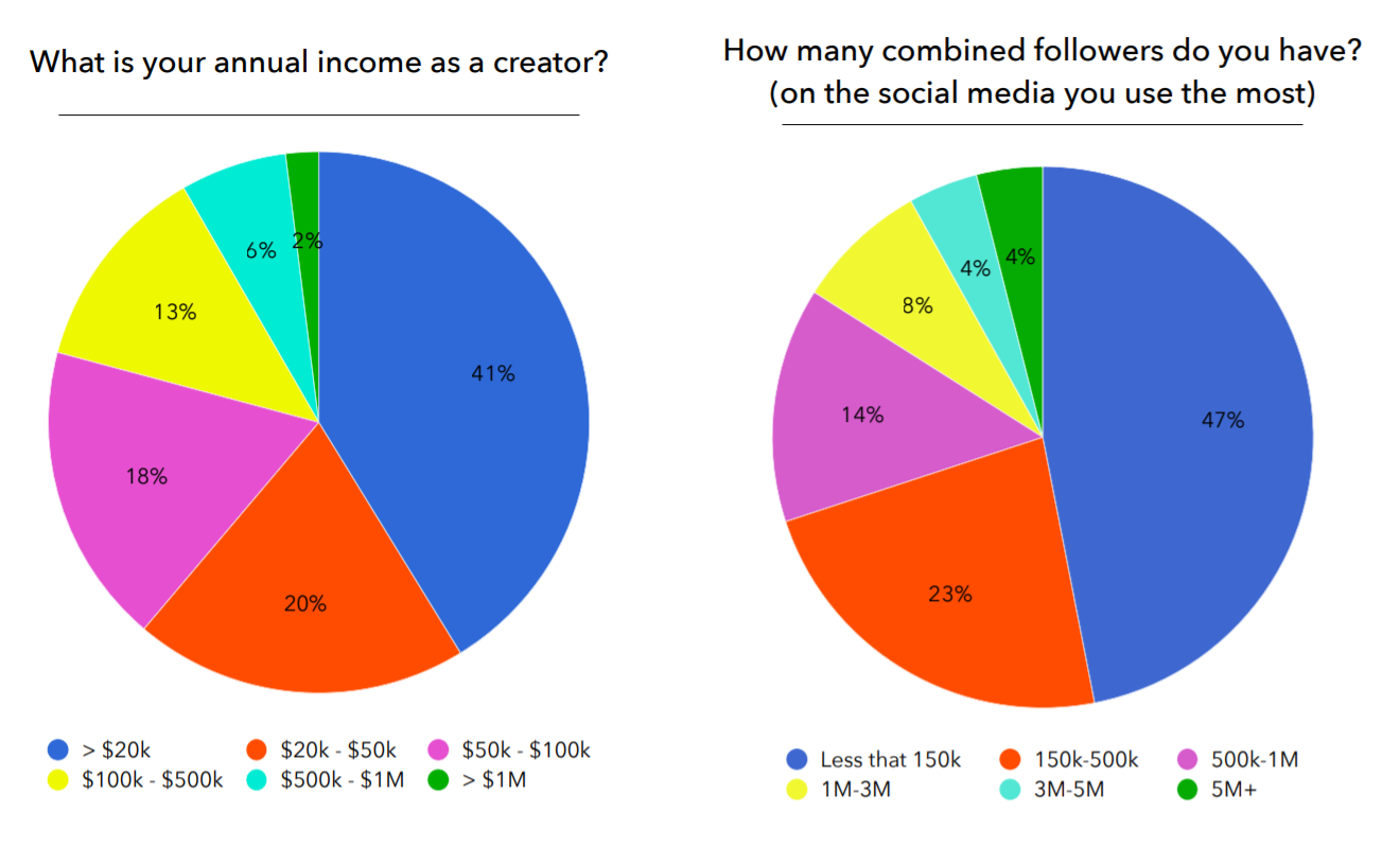 Creators Economy Report - Graph