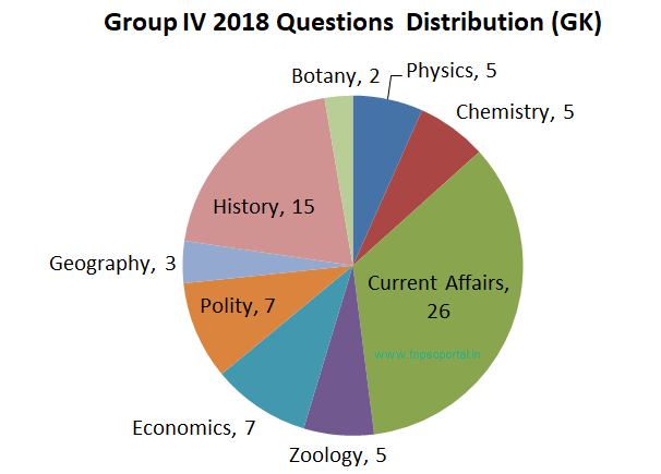 tnpsc group 4 2018 answer key