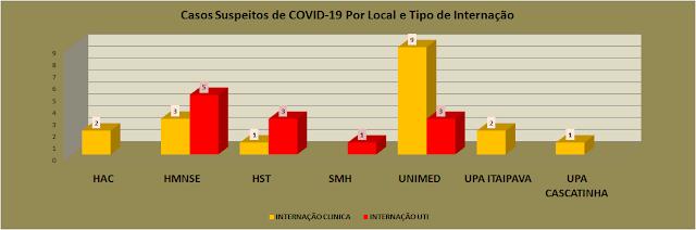 Gráfico 2 do Coronavírus em Petrópolis