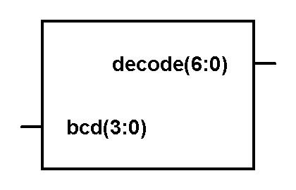 FPGA Tutorials: 7 segment displays
