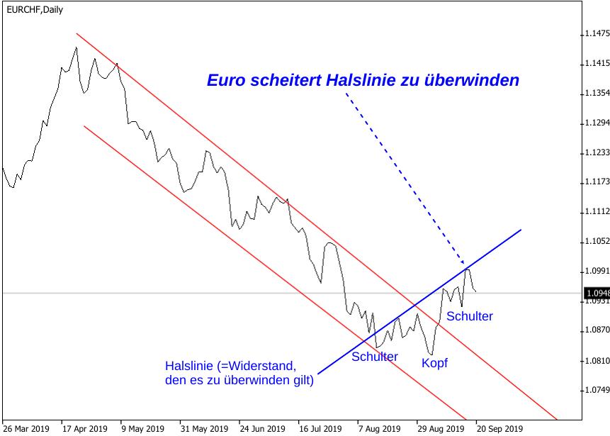 Analyse Kaufsignal EUR/CHF-Kurs Schulter-Kopf-Schulter-Formation