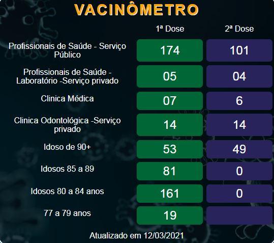 Saúde prossegue com vacinação contra covid-19 para idosos na faixa dos 77 a 79 anos