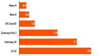 Aggiornamenti Android: Chi è più veloce tra HTC, LG, Samsung e Motorola?
