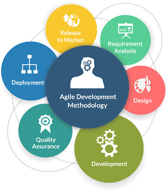 What is agile development methodology and why to prefer it for Why agile methodology is better than waterfall