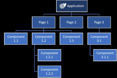Estructura jerárquica de componentes