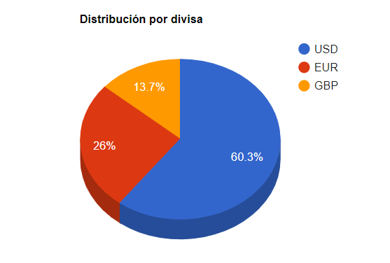 Distribución de cartera por divisas