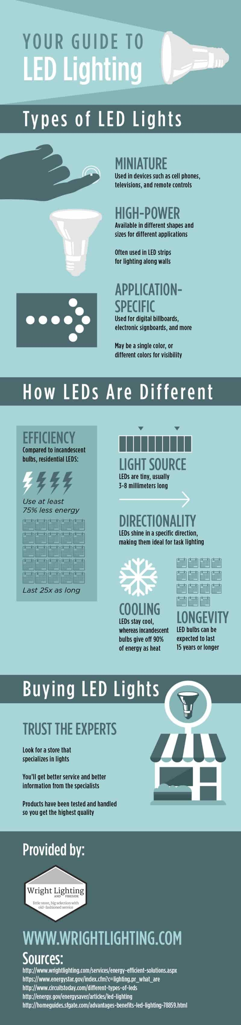 Your Guide To Led Lighting #infographic