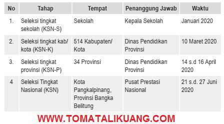 jadwal ksn sma 2020; jadwal ksnk kabupaten kota sma tahun 2020; jadwal ksnp provinsi sma tahun 2020; www.tomatalikuang.com