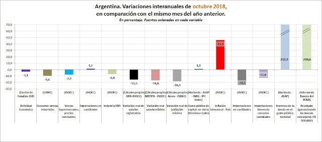October 2018, otro capítulo de ganadores y perdedores de la Argentina salvaje