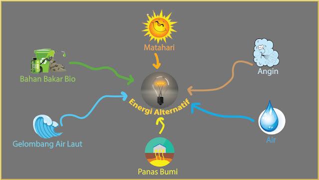 peta pikiran tentang energi alternatif