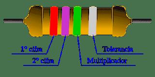 Imagen de una Resistencia de cuatro franjas