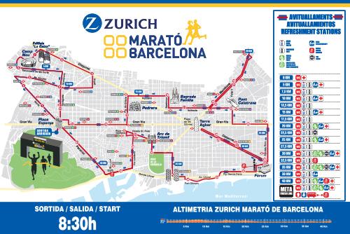 Analizando Zurich Marató de Barcelona 2018 - Recorrido