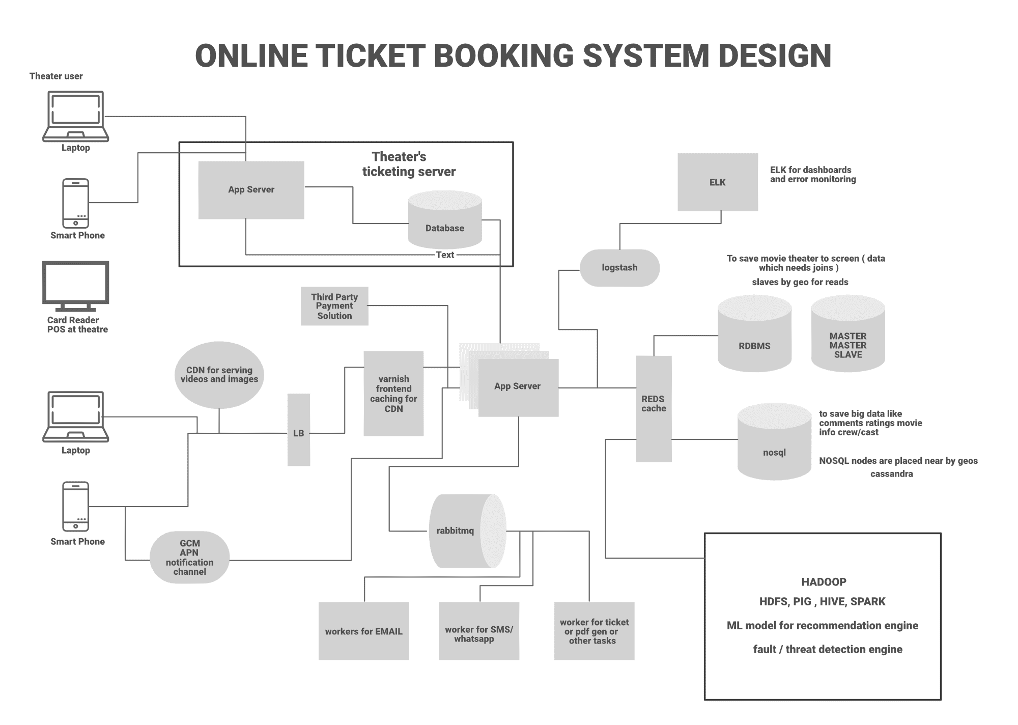 online ticket booking system design - book my show system design