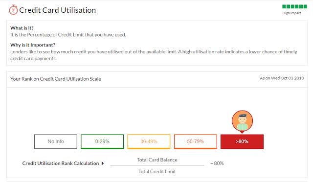 Credit card utilization:- Factor for Credit score