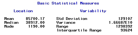 Ask Analytics: Descriptive Statistics With Proc Univariate