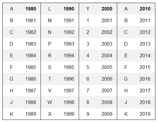 Vin-to-year identification number chart