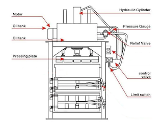 Basic components of hydraulic press system