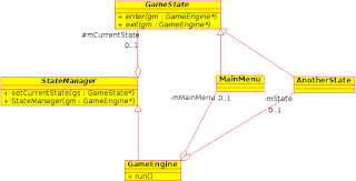 RainbruRPG's StateManager UML class diagram
