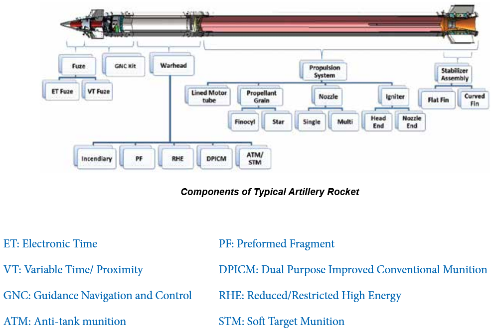 Components of PINAKA Missile System