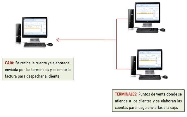 Conexión en red