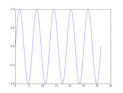 Ploting sinusoidal waves in Python