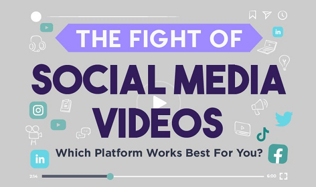All about social media videos