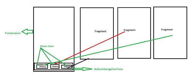 Bottom Navigation Android Example using Fragments||Programmer hubs just for programmer|| Programmer Rohit Sharma