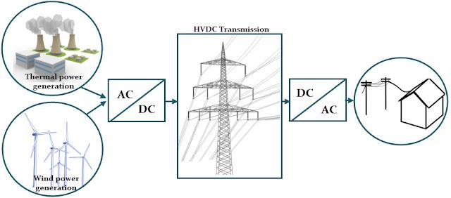 High Voltage DC Transmission Line