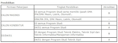 Job Fair Politeknik Negeri Malang - Rekrutmen Eksternal PT.Kereta Api Indonesia (Persero) Tingkat SLTA/D3/D4/S1 Tahun 2016