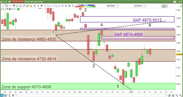 Analyse chartiste CAC40 11/01/19
