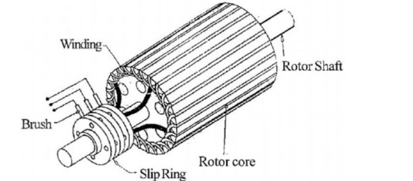 slip ring induction motor in Hindi
