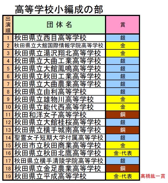 2019 結果 吹奏楽 コンクール 全日本
