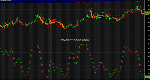 Stochastic-MA-Composite-Indicators.