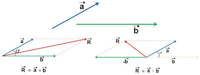 resultan vektor jajar genjang, resultan vektor, cara mencari resultan vektor, rumus resultan vektor, sudut apit vektor