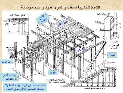 مذكرة هامة جدا تتضمن شرح الشدات الخشبية والمعدنية بالتفصيل