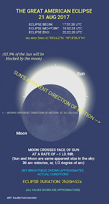 the Great American Eclipse - 21 August 2017