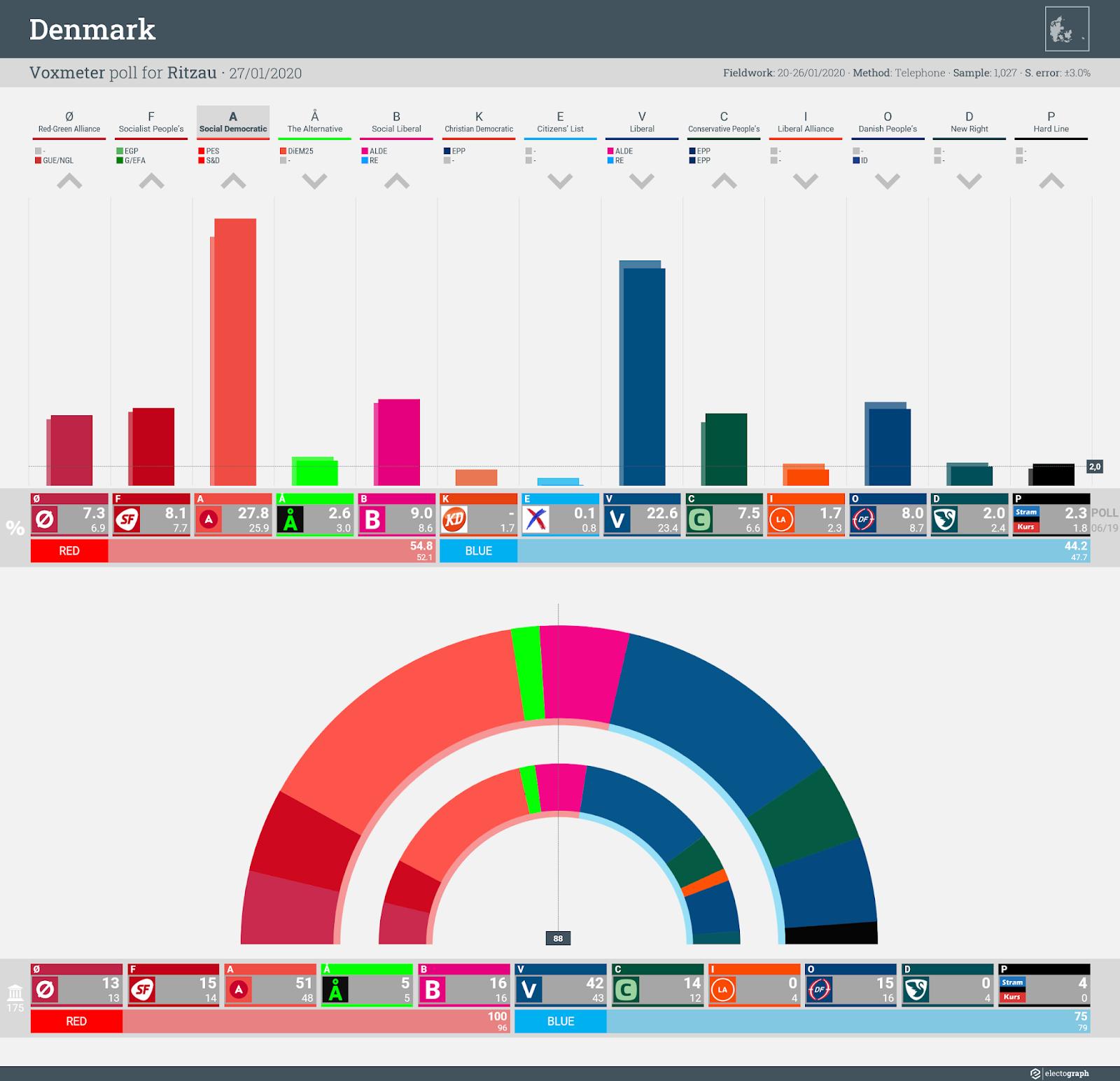 DENMARK: Voxmeter poll chart for Ritzau, 27 January 2020