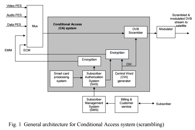 Engineer's HELP: What is a Conditional Access System ?
