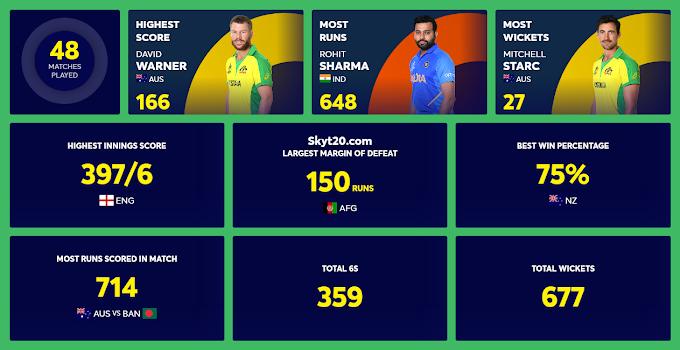 2019 Cricket World Cup Highest Run Scorer Most Wickets Taker